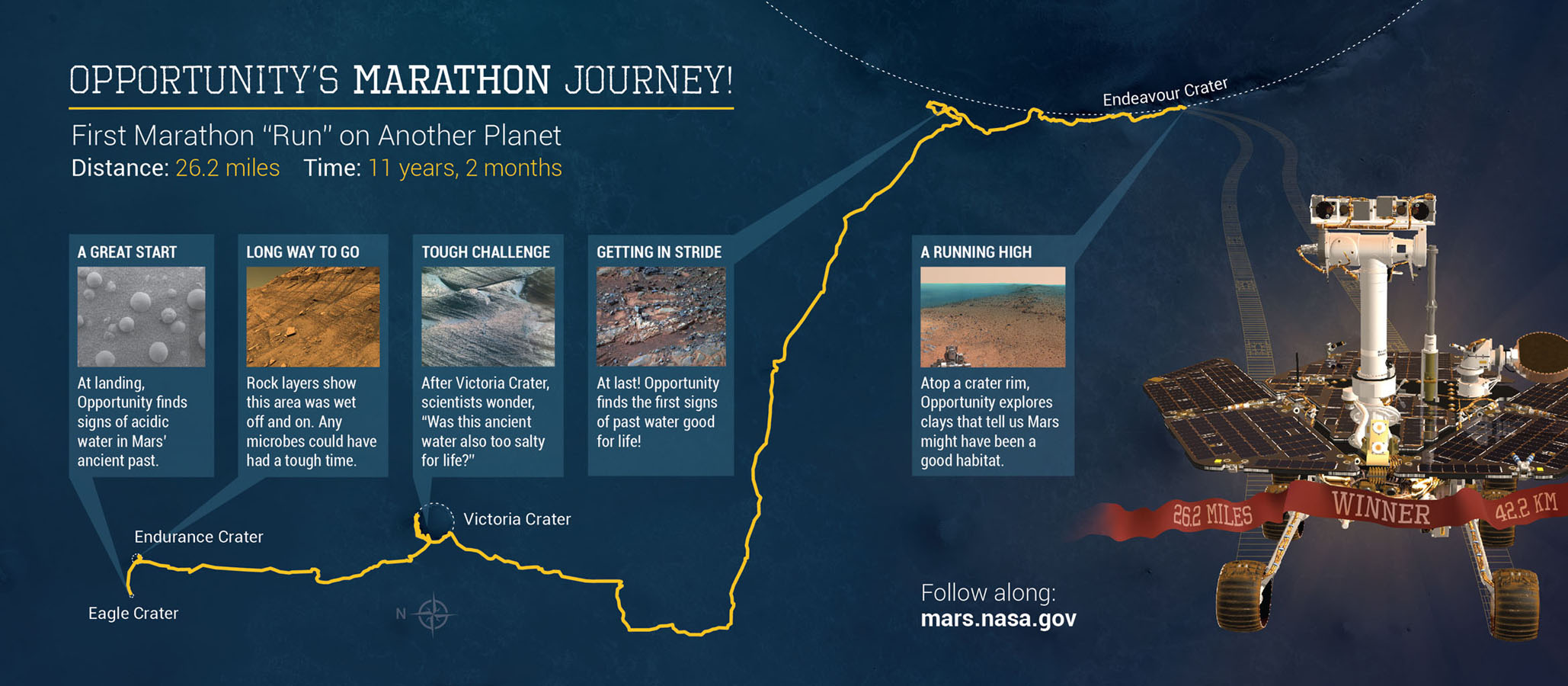 Space Images | Opportunity's Marathon Journey