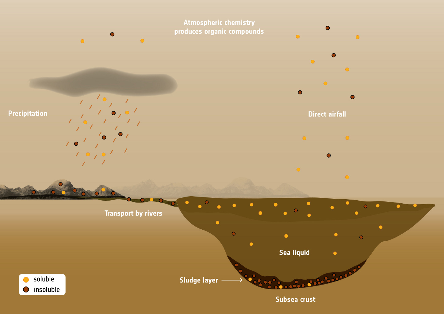 This labeled graphic illustrates how different organic compounds make their way to the seas and lakes on Titan, the largest moon of Saturn.
