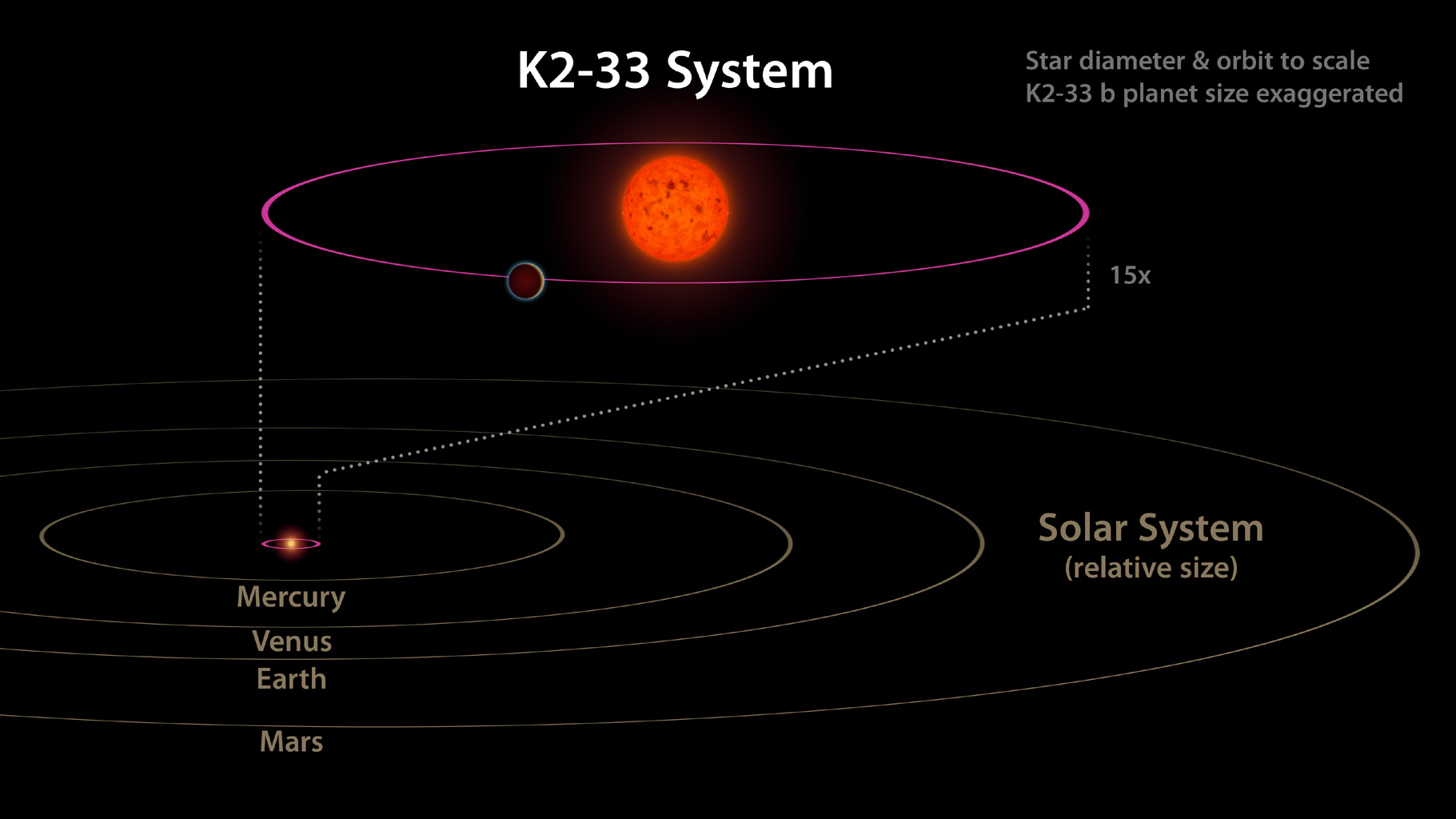 Space Images Comparing K2 33 To Our Solar System Diagram In The