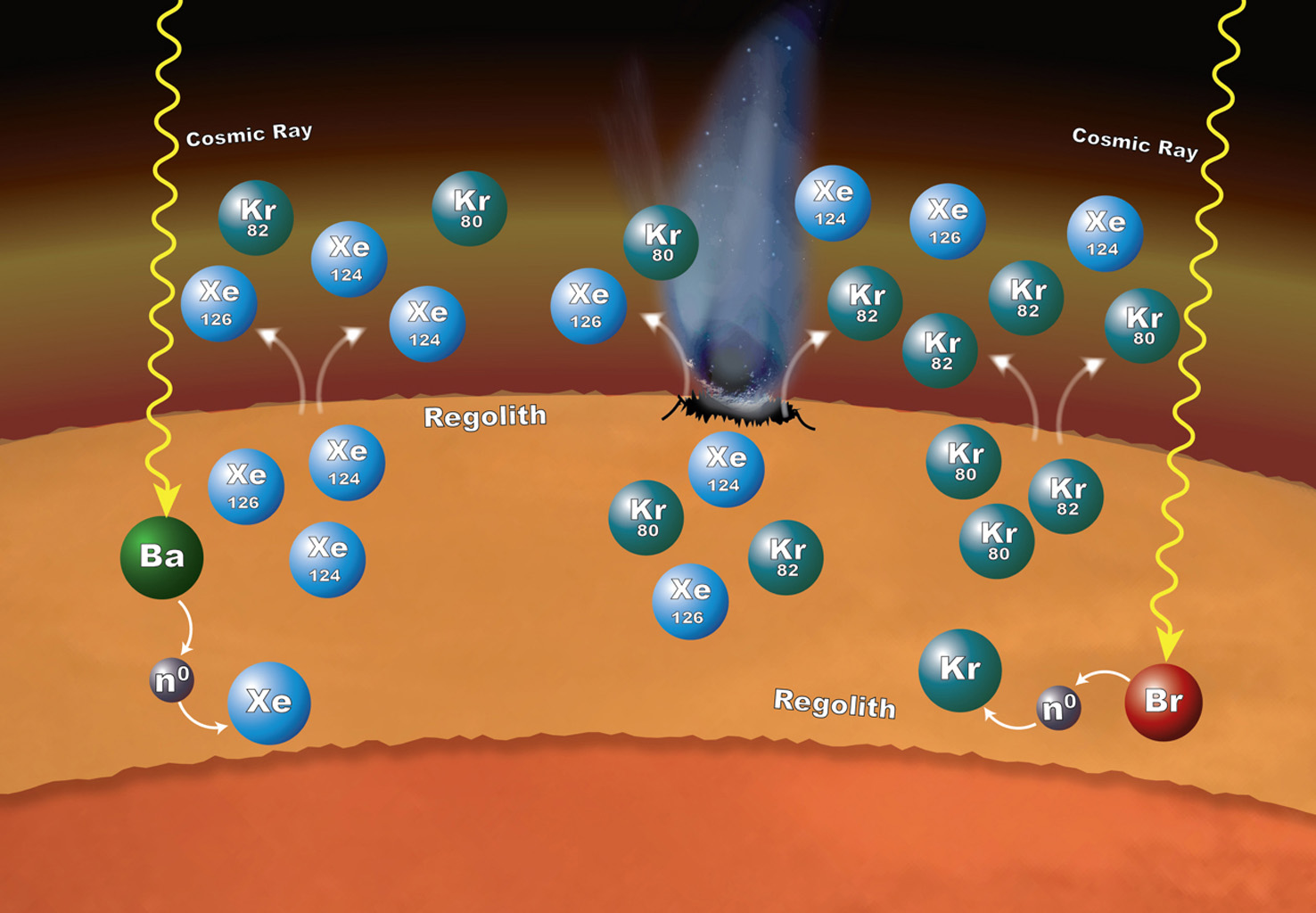 NASA's Sample Analysis at Mars (SAM) laboratory suite inside NASA's Curiosity Mars rover has measured the isotope ratios of xenon and krypton in Mars' atmosphere and can explain why they are more abundant in the Martian atmosphere than expected.