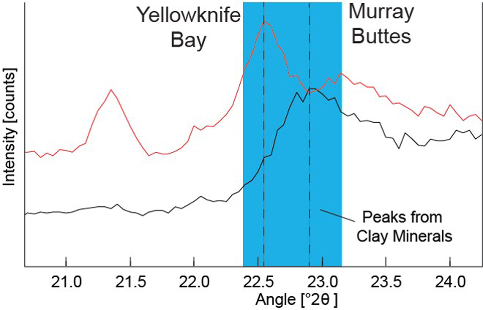 Data graphed here from the CheMin instrument on NASA's Mars Curiosity rover show a difference between clay minerals in powder drilled from mudstone outcrops at two locations, 'Yellowknife Bay' and 'Murray Buttes' in Mars' Gale Crater.