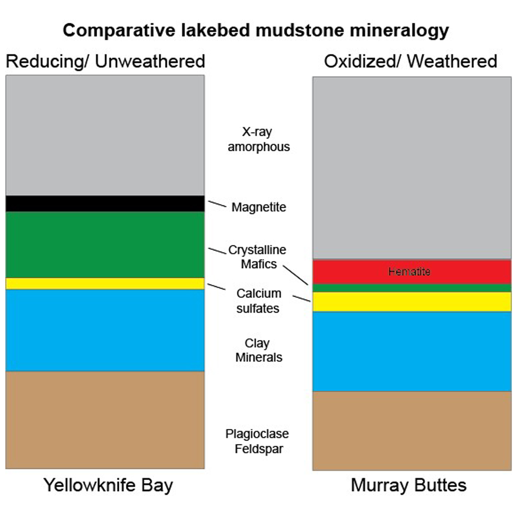 This graphic shows proportions of minerals identified in mudstone exposures at the 'Yellowknife Bay' location where NASA's Curiosity Mars rover first analyzed bedrock, in 2013, and at the 'Murray Buttes' area investigated in 2016.