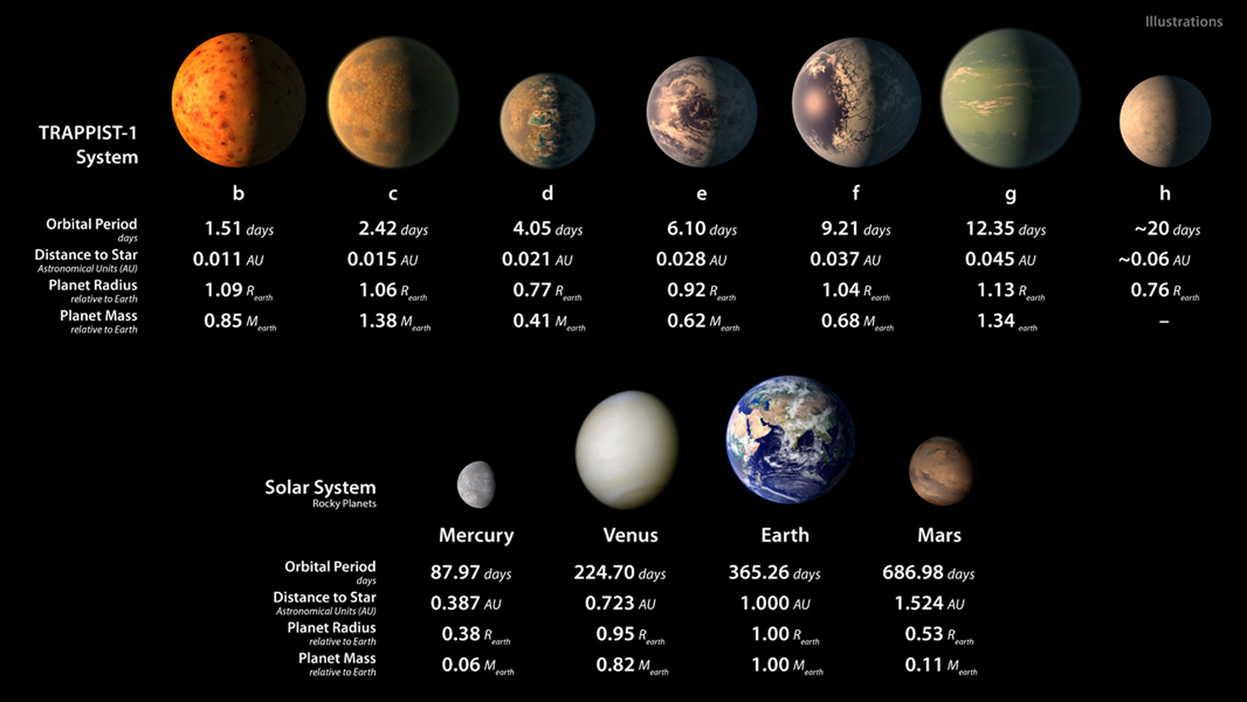 masses and distances of planets table - photo #33