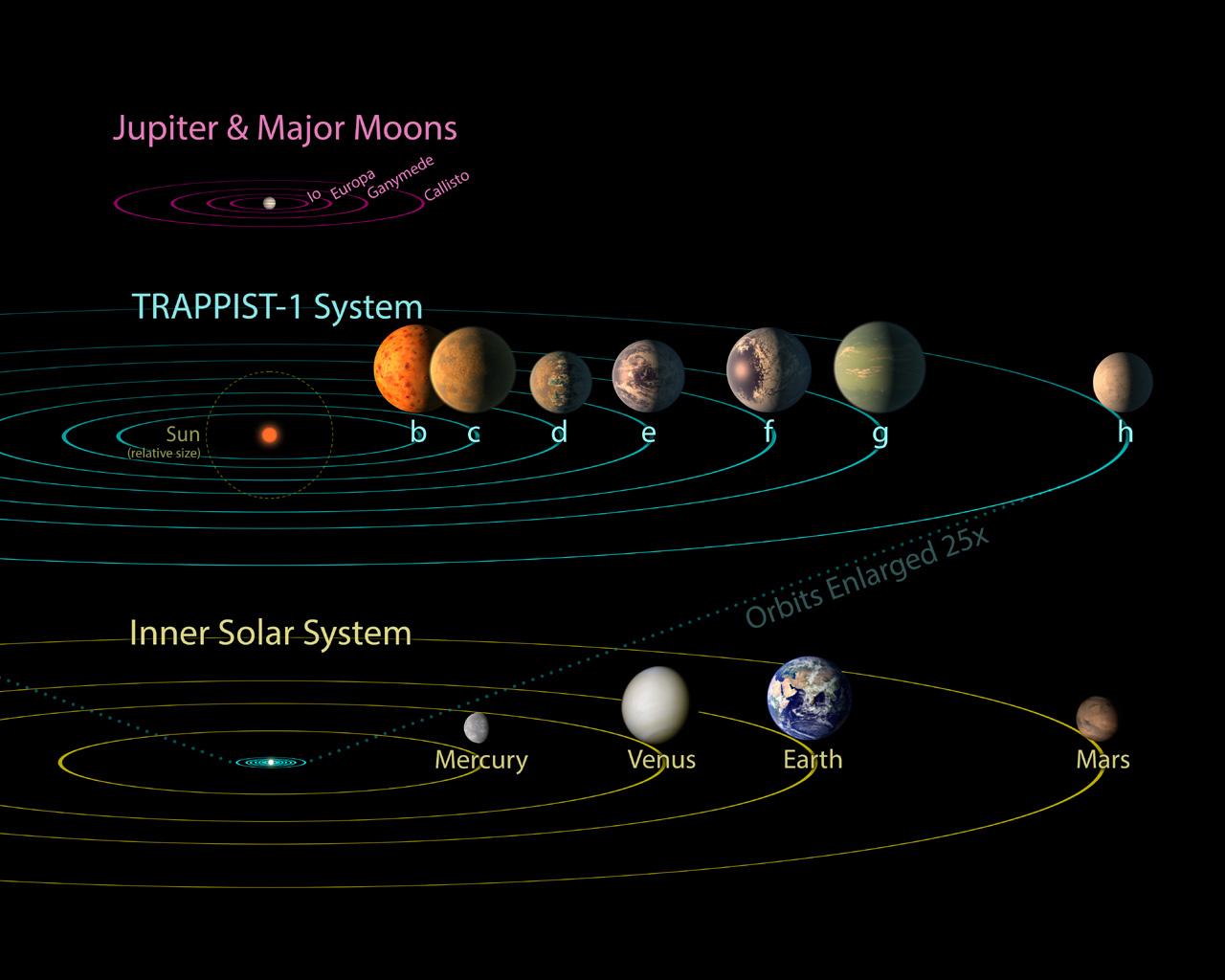 Comparación del tamaño de nuestro Sistema Solar respecto a TRAPPIST-1 PIA21428_hires