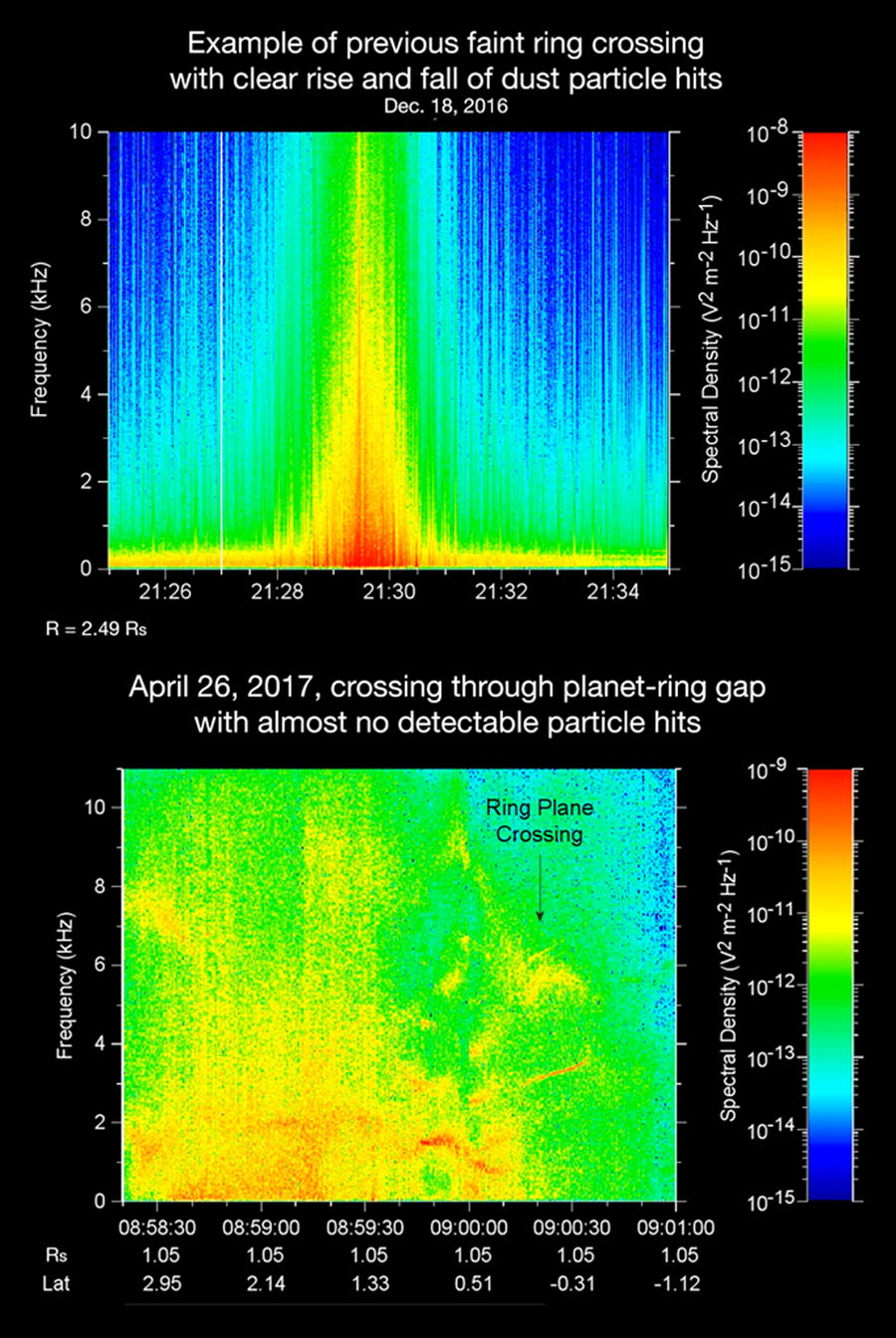Comparison of data from NASA's Cassini's radio and plasma science instrument, which can detect ring particles striking the spacecraft as it crosses the plane of the rings, on Dec. 18, 2016 (at top) and on April 26, 2017 (at bottom).