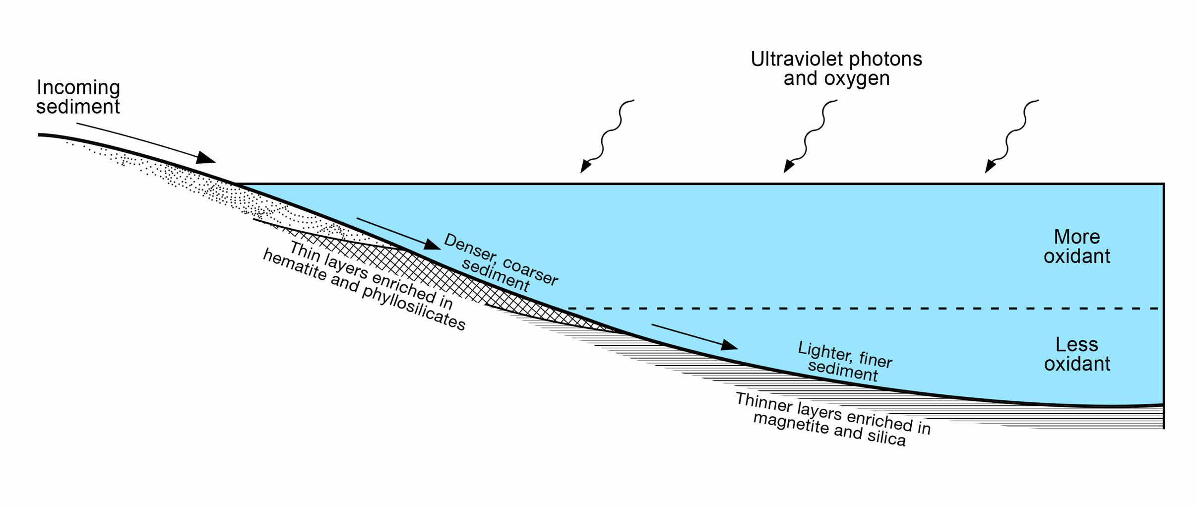 This diagram presents some of the processes and clues related to a long-ago lake on Mars that became stratified, with the shallow water richer in oxidants than deeper water was.