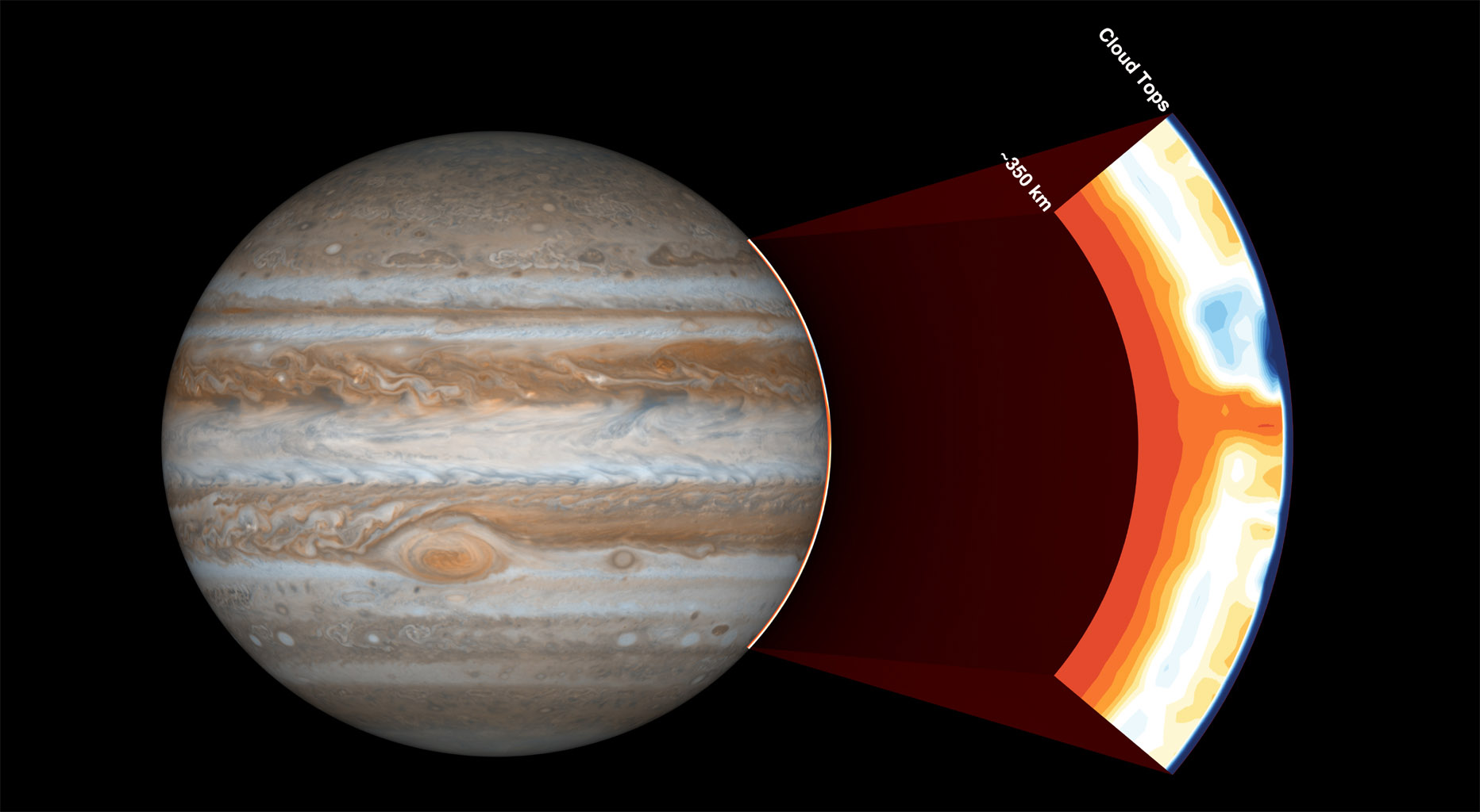 NASA's Juno spacecraft carries an instrument called the Microwave Radiometer, which examines Jupiter's atmosphere beneath the planet's cloud tops. This image shows the instrument's view of the outer part of Jupiter's atmosphere.