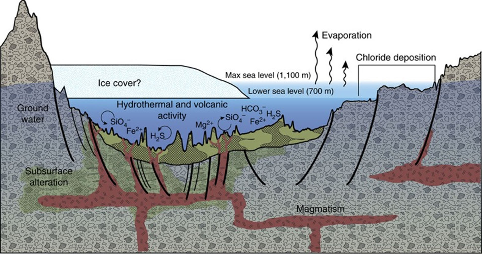 This diagram illustrates an interpretation for the origin of some deposits in the Eridania basin of southern Mars as resulting from seafloor hydrothermal activity more than 3 billion years ago.