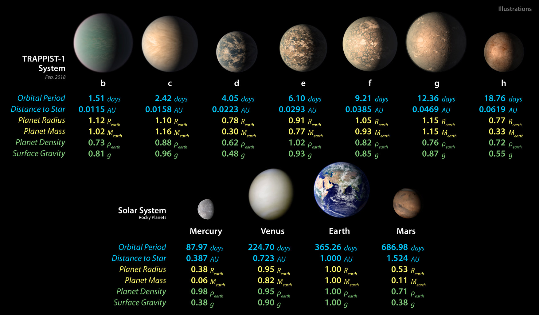 This chart shows, on the top row, artist concepts of the seven planets of TRAPPIST-1 with their orbital periods, distances from their star, radii, masses, densities and surface gravity as compared to those of Earth. Image Credit: NASA/JPL-Caltech