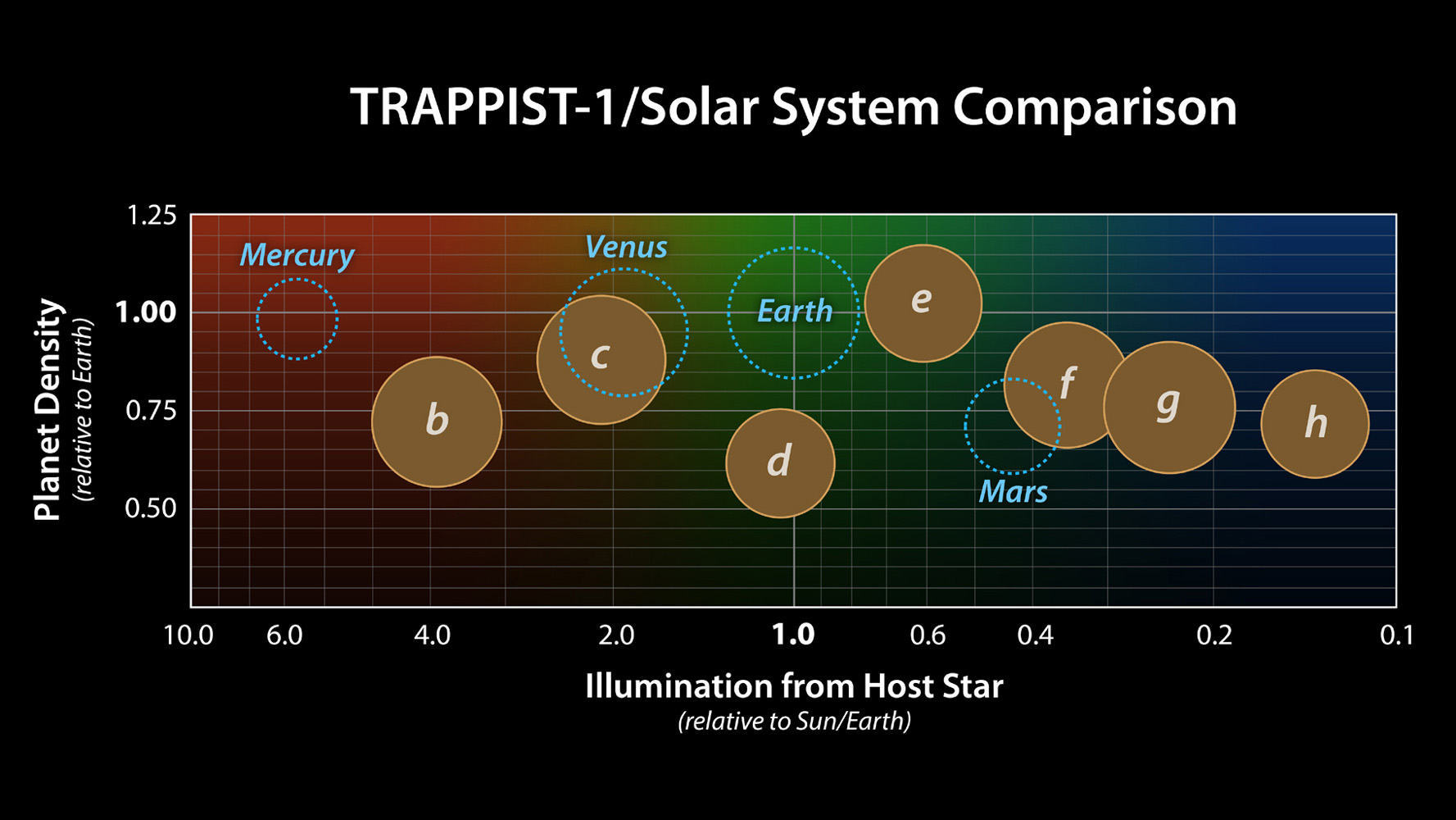 This graph presents known properties of the seven TRAPPIST-1 exoplanets, labeled b through h, showing how they stack up to the inner rocky worlds in our own solar system. Image Credit: NASA/JPL-Caltech