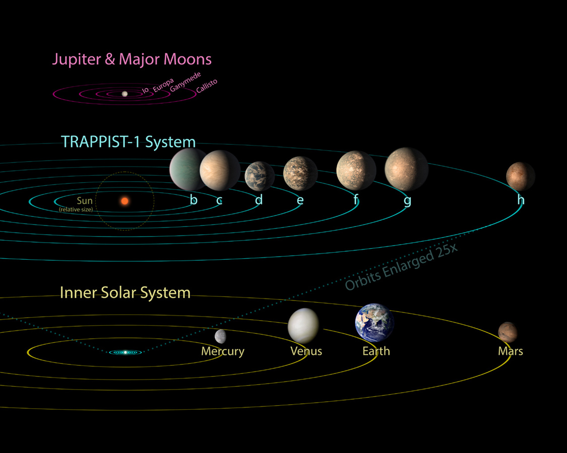 All seven planets discovered in orbit around the red dwarf star TRAPPIST-1 could easily fit inside the orbit of Mercury, the innermost planet of our solar system. In fact, the proportions of the TRAPPIST-1 system look more like Jupiter and its moons. Image Credit: NASA/JPL-Caltech