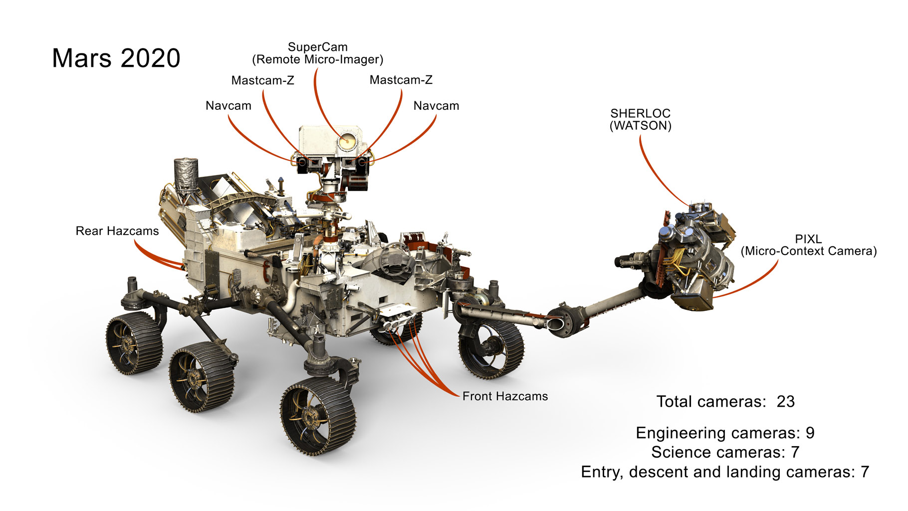 This image presents a selection of the 23 cameras on NASA's 2020 Mars rover. Many are improved versions of the cameras on the Curiosity rover, with a few new additions as well.