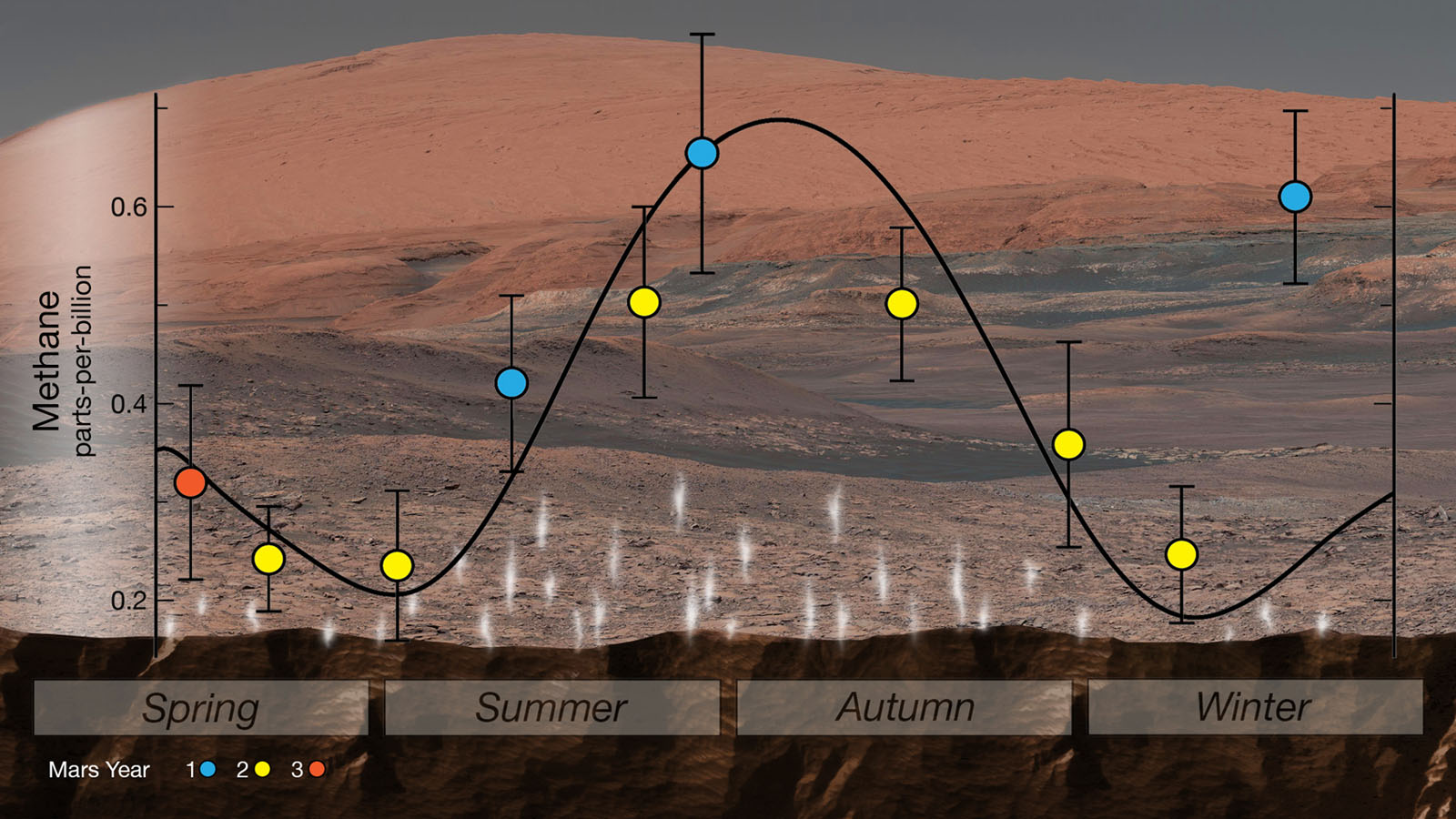 NASA's Curiosity rover used its Sample Analysis at Mars to detect seasonal changes in atmospheric methane in Gale Crater. The methane signal has been observed for nearly three Martian years (nearly six Earth years), peaking each summer.