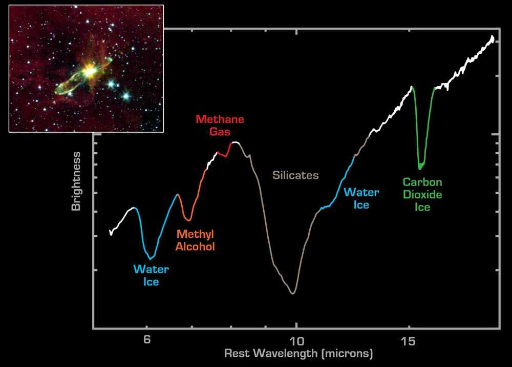 NASA's Spitzer Space Telescope has lifted the cosmic veil to see an otherwise hidden newborn star, while detecting the presence of water and carbon dioxide ices, as well as organic molecules.