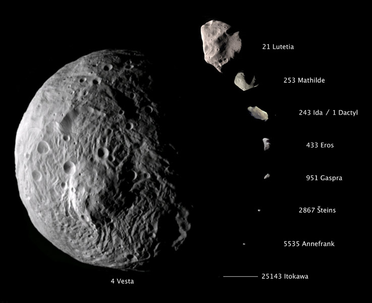 Vesta is the largest asteroid visited by a spacecraft. It is currently being observed by NASA's Dawn spacecraft, which has entered orbit around Vesta.