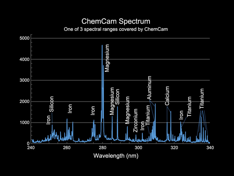 This image provides an example of the type of data collected by the Chemistry and Camera (ChemCam) instrument on NASA's Mars Science Laboratory mission's Curiosity rover.