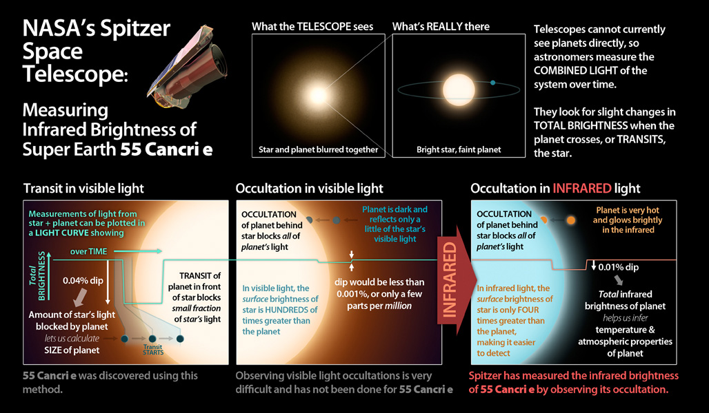 This graphic illuminates the process by which astronomers using NASA's Spitzer Space Telescope have, for the first time, detected the light from a super Earth planet.