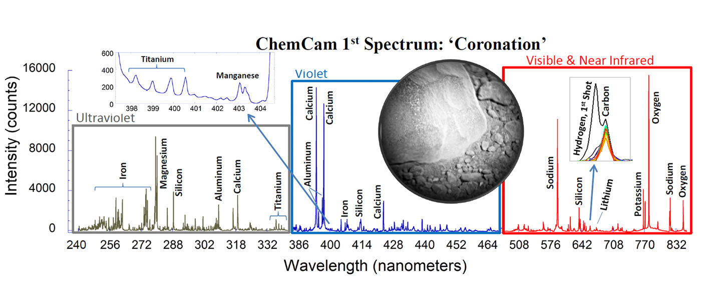 This is the first laser spectrum from the ChemCam instrument on NASA's Curiosity rover, sent back from Mars on Aug. 19, 2012, showing emission lines from different elements present in the target, a rock near the rover's landing site dubbed 'Coronation.'
