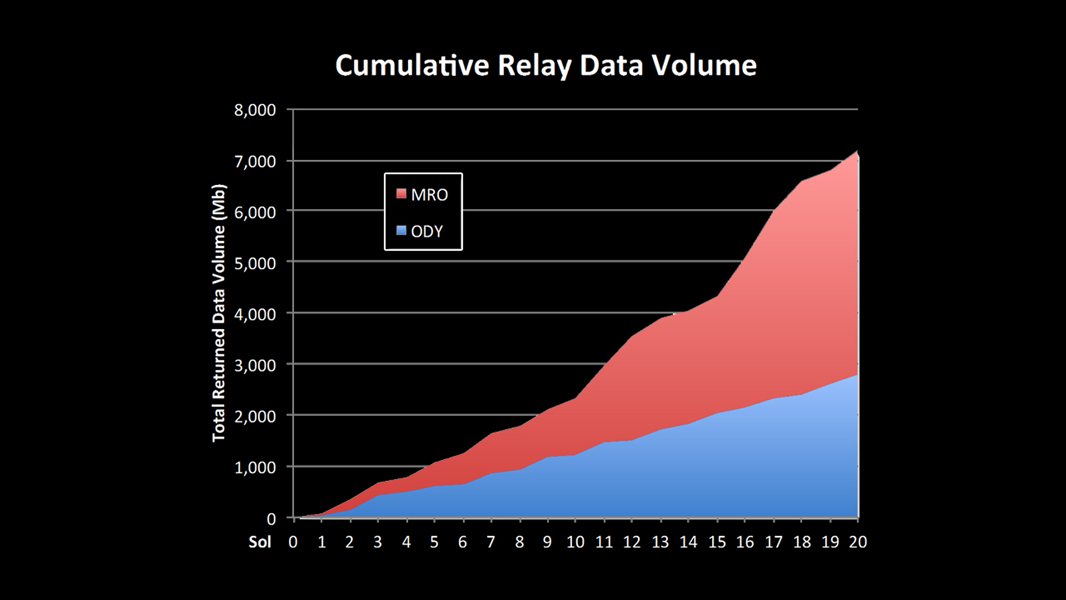 This chart shows increases in the volume of data coming back from NASA's Mars Curiosity over recent sols. New capabilities of the 'Electra' relay-radios on MRO and Curiosity have greatly increased the volume of data the rover is sending back from Mars.