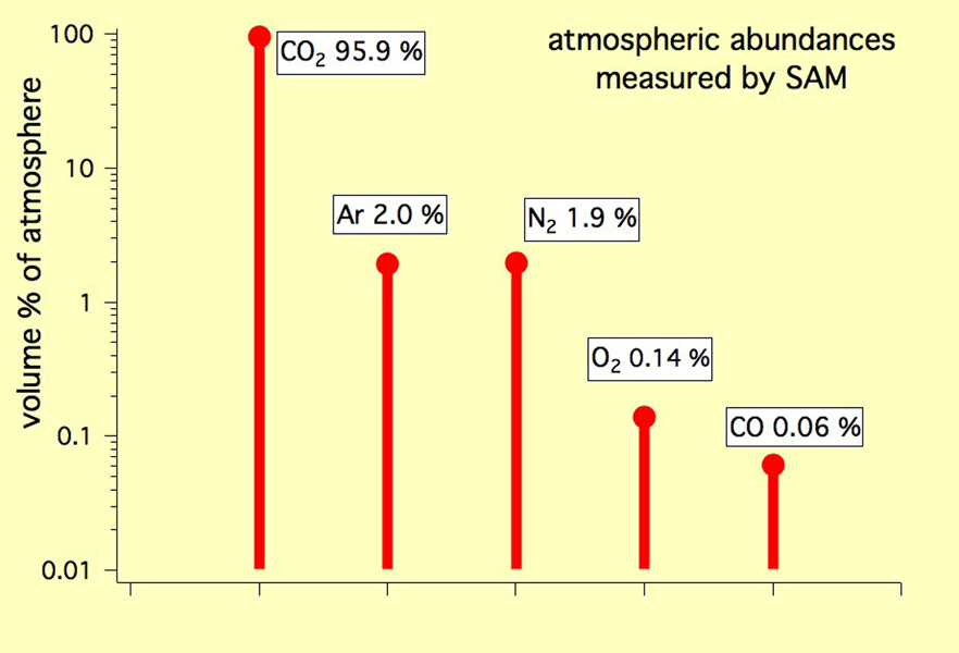 This graph shows the percentage abundance of five gases in the atmosphere of Mars, as measured by the Quadrupole Mass Spectrometer instrument of the SAM instrument suite onboard Curiosity.