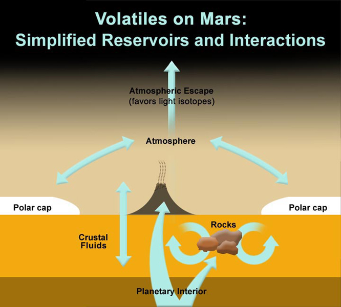 This illustration based on results from Sample Analysis at Mars, or SAM, instrument on NASA's Curiosity rover shows the locations and interactions of volatiles on Mars.