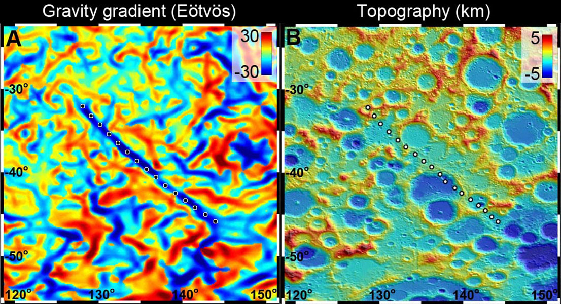 A 300-mile-long linear gravity anomaly on the far side of the moon has been revealed by gravity gradients measured by NASA's GRAIL mission. GRAIL data are shown on the left, with red and blue corresponding to stronger gravity gradients.