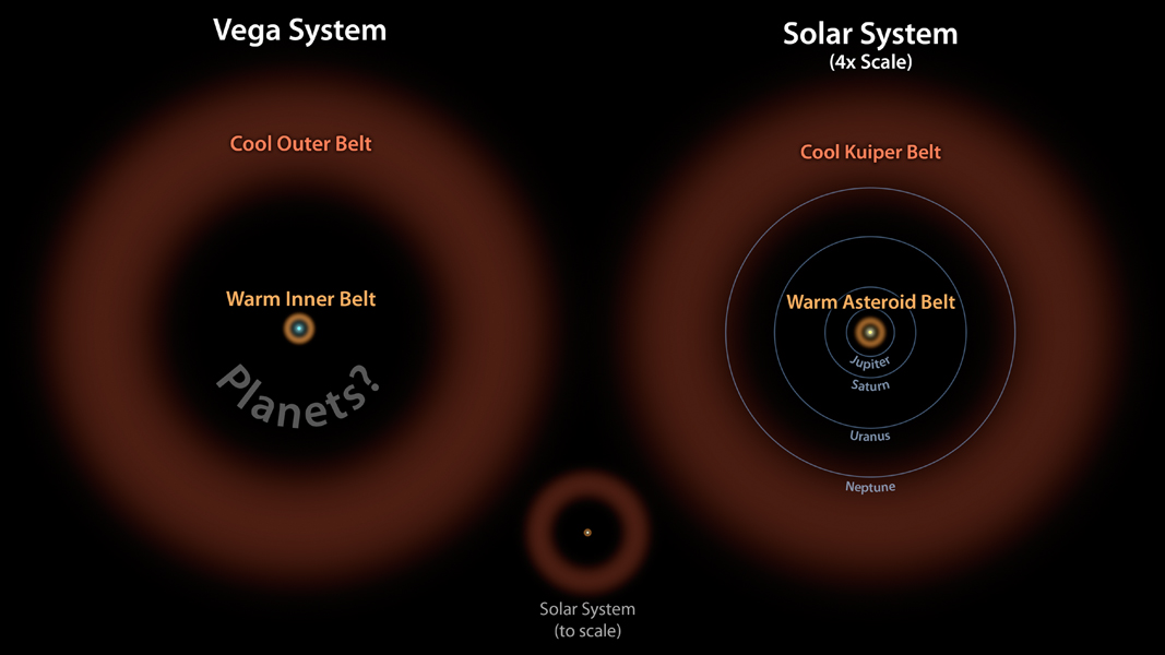 In this diagram, the Vega system, which was already known to have a cooler outer belt of comets (orange), is compared to our solar system with its asteroid and Kuiper belts. The ring of warm, rocky debris was detected using NASA's Spitzer Space Telescope,