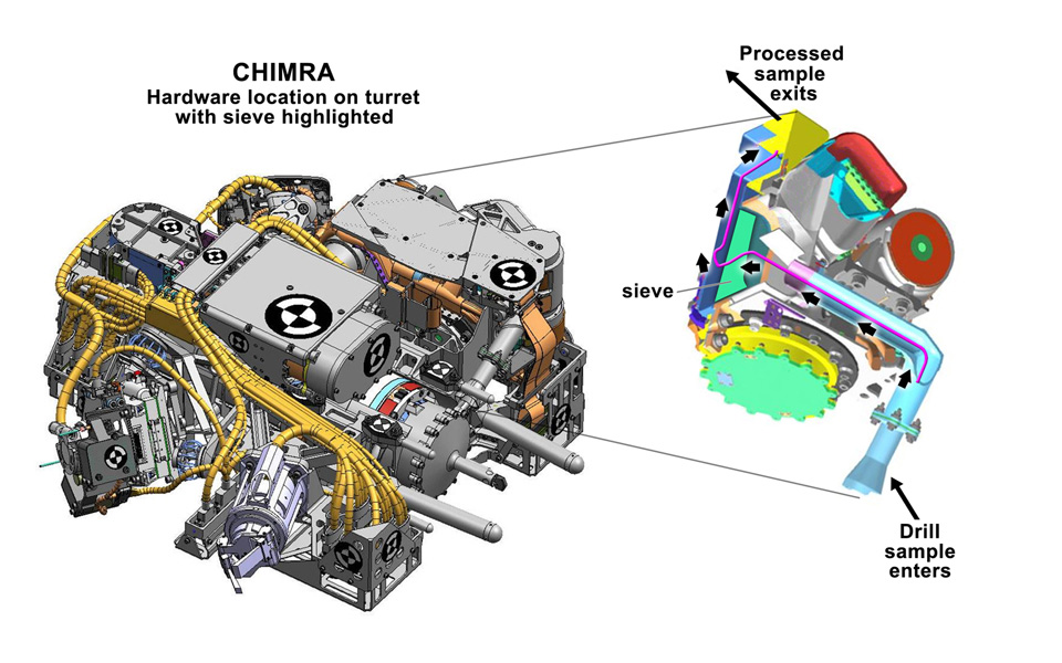 This figure shows the location of CHIMRA on the turret of NASA's Curiosity rover, together with a cutaway view of the device. CHIMRA processes samples from the rover's scoop or drill and delivers them to science instruments.