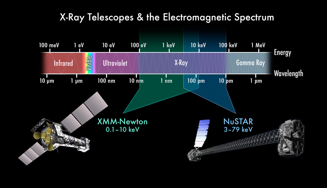 X Rays Electromagnetic Spectrum Space Images | Complem...
