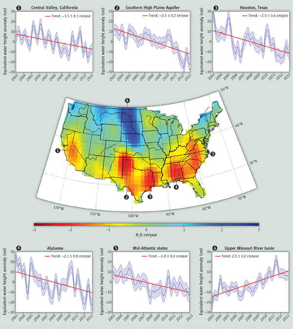 Groundwater storage trends around the United States as measured by the NASA/German Aerospace Center Gravity Recovery and Climate Experiment (GRACE) satellites between 2003 and 2012.