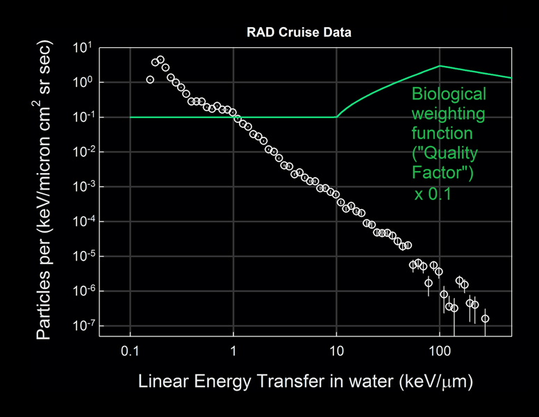 This graph based on data from the RAD instrument onboard NASA's Mars Science Laboratory spacecraft shows the flux of energetic particles (vertical axis) as a function of the estimated energy deposited in water (horizontal axis).