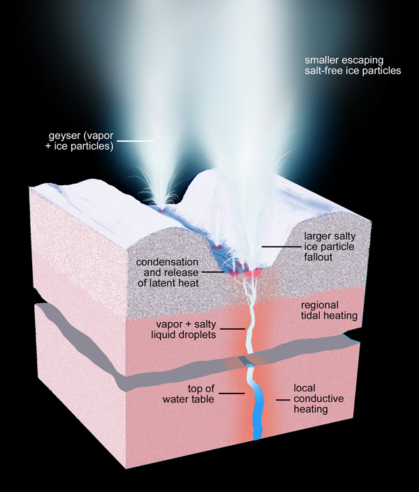 This artist's rendering shows a cross-section of the ice shell immediately beneath one of Enceladus' geyser-active fractures, illustrating the physical and thermal structure and the processes ongoing below and at the surface.