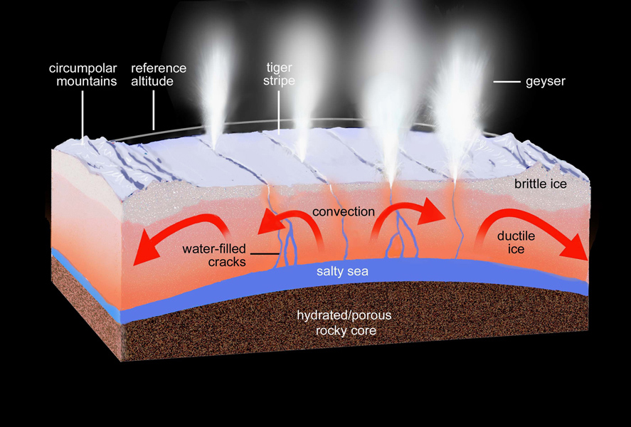 This artist's rendering shows a regional cross-section of the ice shell underlying Enceladus' south polar terrain, illustrating our current knowledge of the physical and thermal structure and processes ongoing below and at the surface.