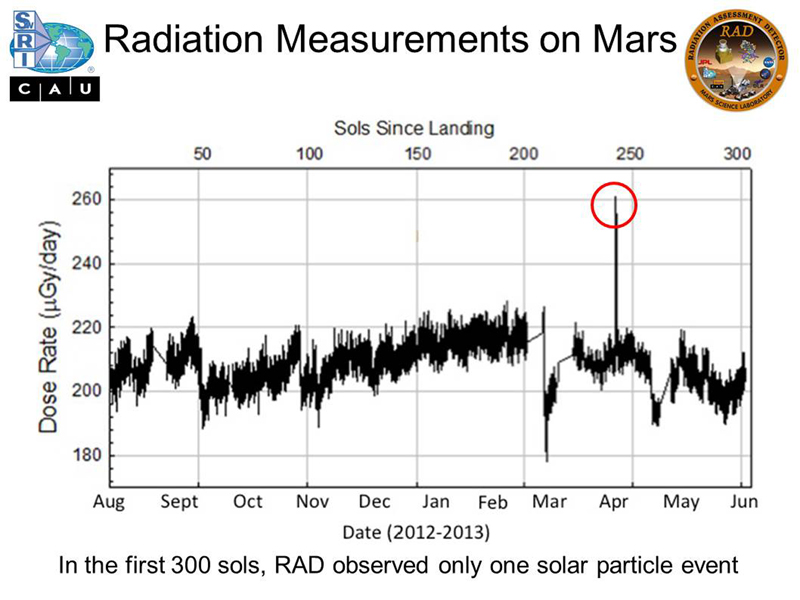 Micrograys are unit of measurement for absorbed radiation dose. The vertical axis is in micrograys per day. The RAD instrument on NASA's Curiosity Mars rover monitors the natural radiation environment at the surface of Mars.