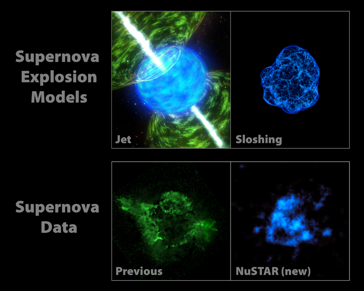The images at the top of this graphic represent two popular models describing how stars blast apart. The models point to different triggers of the explosion. Jet-driven models are illustrated with an artist's concept shown at left.