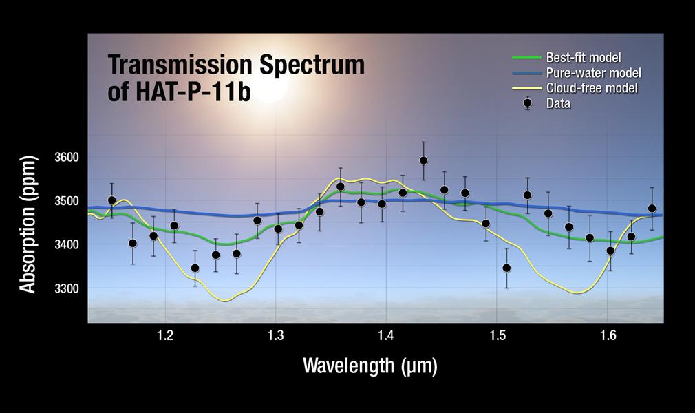 El espectro de HAT-P-11b, uno de casi una decena de planetas cuyo espectro ha sido medido por el Hubble.  Los datos mostrados aquí combinan información obtenida con el Hubble y con otro exitoso telescopio espacial, el Spitzer (Crédito: JPL/NASA)