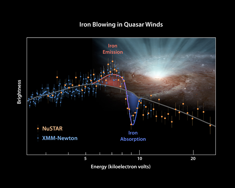 This plot of data from two space telescopes, NASA's NuSTAR and ESA's XMM-Newton determines for the first time the shape of ultra-fast winds from supermassive black holes, or quasars.