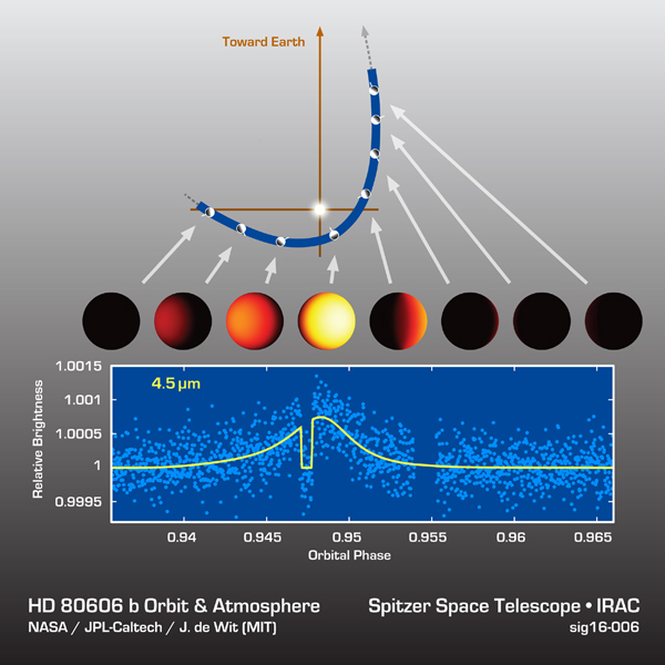 Astronomers watched an exoplanet called HD 80606b heat up and cool off during its sizzling-hot orbit around its star. The results are shown in this data plot from NASA's Spitzer Space Telescope.