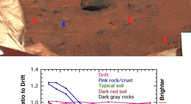 The earliest survey of spectral properties of the rocks and soils surrounding NASA's Mars Pathfinder was acquired as a narrow strip covering the region just beyond the where the rover made its egress from the lander.