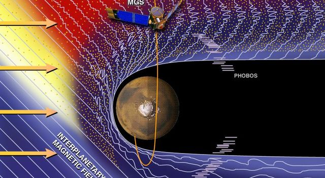 Part of the orbital trajectory of NASA's Mars Global Surveyor is indicated in this artist's concept, with MGS approaching the planet just prior to over-flight of the pole in 1997.