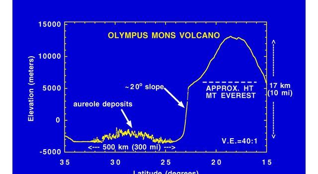 This laser altimeter profile across Olympus Mons volcano is from NASA's Mars Global Surveyor.