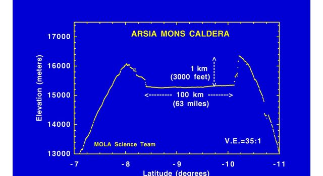 This laser altimeter profile across Arsia Mons volcano is from NASA's Mars Global Surveyor.