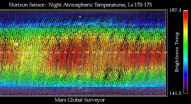 NASA's Mars Global Surveyor shows thermal wave phenomena that are caused by the large topographic variety of Mars' surface.