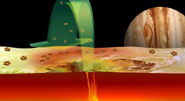 Ideas about the role of sulfur in volcanoes on Jupiter's moon Io are illustrated. Sulfur gas consisting of pairs of sulfur atoms (S2), detected above Io's volcano Pele by the Hubble Space Telescope, is ejected from the hot vents of Io's volcanoes.