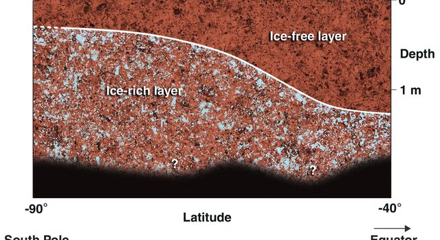 This diagram shows a possible configuration of ice-rich and dry soil in the upper meter (3 feet) of Mars. The ice-rich soil was detected by the gamma ray spectrometer suite of instruments aboard NASA's Mars Odyssey spacecraft.