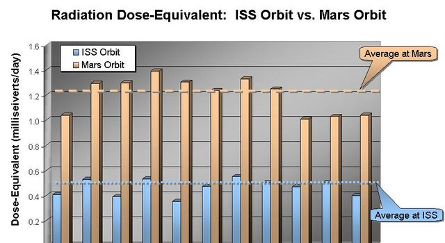 This graphic shows the radiation dose equivalent as measured by NASA's Mars Odyssey and by instruments aboard the International Space Station, for the 11-month period from April 2002 through February 2003.