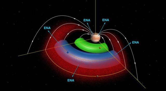 A cut-away schematic of Jupiter's space environment shows magnetically trapped radiation ions (in red), the neutral gas torus of the volcanic moon Io (green) and the newly discovered neutral gas torus of the moon Europa (blue).