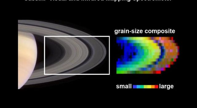 Evidence from the visual and infrared mapping spectrometer on NASA's Cassini spacecraft indicates that the grain sizes in Saturn's rings grade from smaller to larger, related to distance from Saturn.