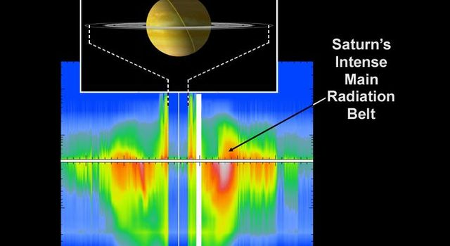 This Graph Shows The Energetic Ion And Electron Data Which Are Measured By Magnetospheric