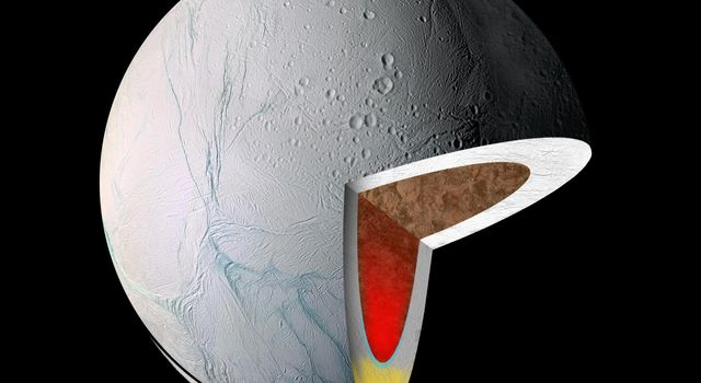 This graphic illustrates the interior of Saturn's moon Enceladus. It shows warm, low-density material rising to the surface from within, in its icy shell (yellow) and/or its rocky core (red). This image was captured by NASA's Cassini spacecraft.